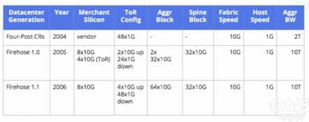 Datacenter_Generation_1