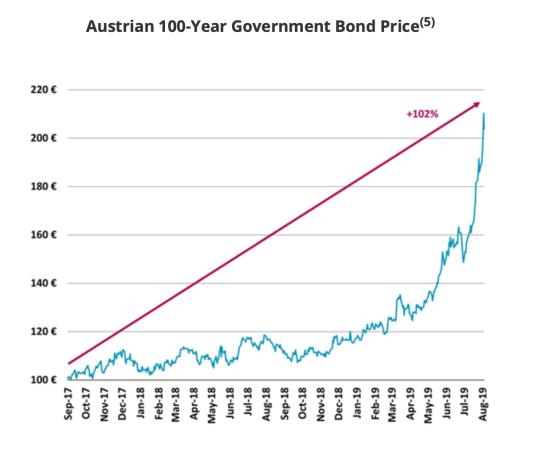 Austriean_Bond_Price